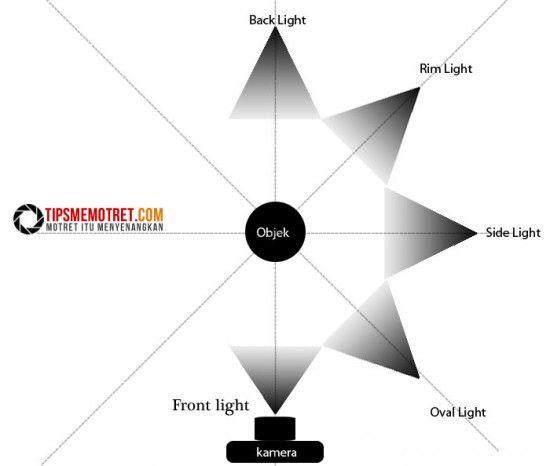 Teknik Dasar Pencahayaan atau Lighting Fotografi