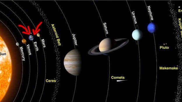 E aqui é onde você vive em seu bairro, o sistema solar.