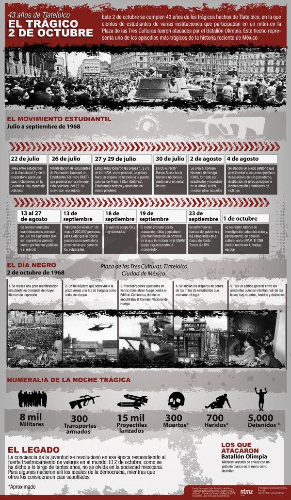 El 2 de octubre de 1968 en México  (INFOGRAPHIC)