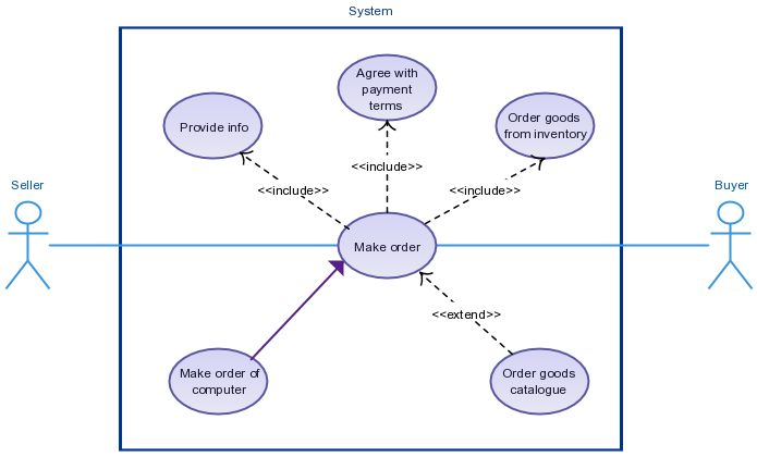 Use Case Diagram Template Uml Use Case Diagram Project
