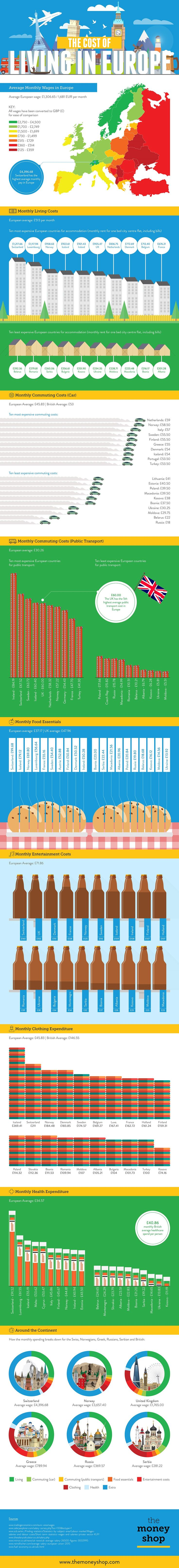 The Cost of Living In Europe #Infographic #Finance #Travel