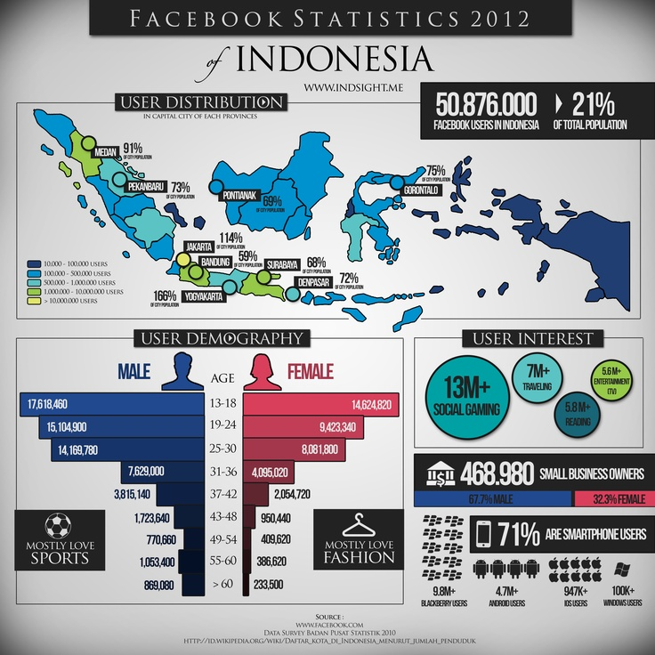 Facebook Statistics 2012 Indonesia #infographics