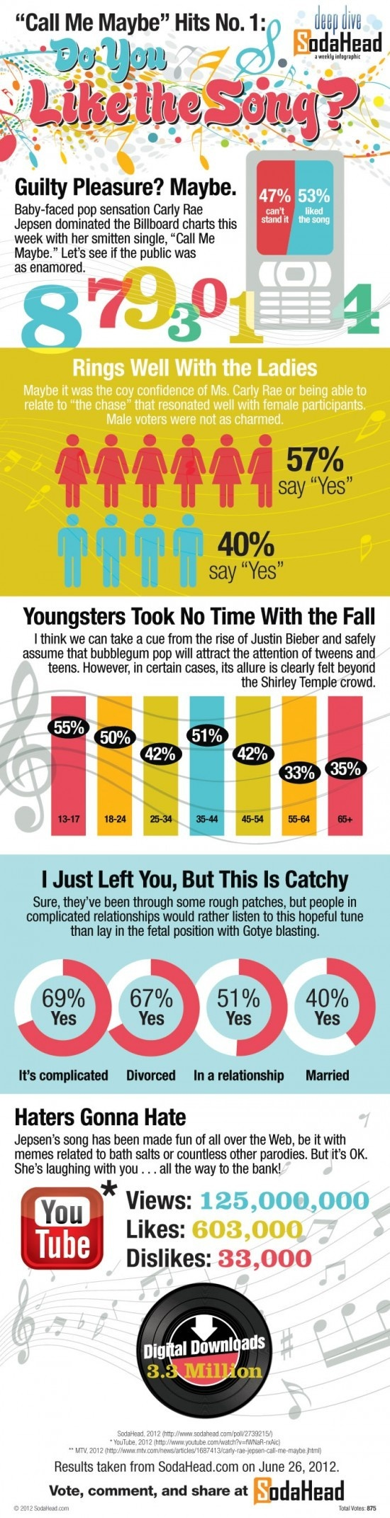 "INFOGRAPHIC: THE PUBLIC KIND OF LIKES 'CALL ME MAYBE' Just because a song takes off, doesn't mean it's automatically a great jam. Take Justin Bieber's ""Baby,"" for instance. Or Rebecca Black. Radio is chock full of unfortunate hits. But ""Call Me Maybe"" by Carly Rae Jepsen has a unique charm about it. It's nothing more than bubblegum pop, but it's so unbelievably catchy, it's almost… good. We asked the public to weigh in. Let's dive."