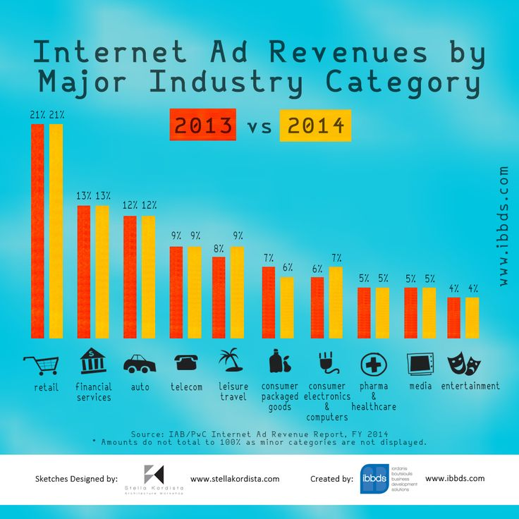 Internet Advertising Revenues by Major Industry Category Infographic
