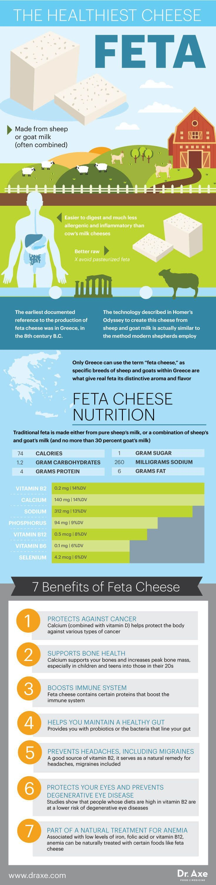 Feta Cheese Nutrition, Health Benefits & Recipes - Dr. Axe   https://draxe.com/feta-cheese-nutrition/
