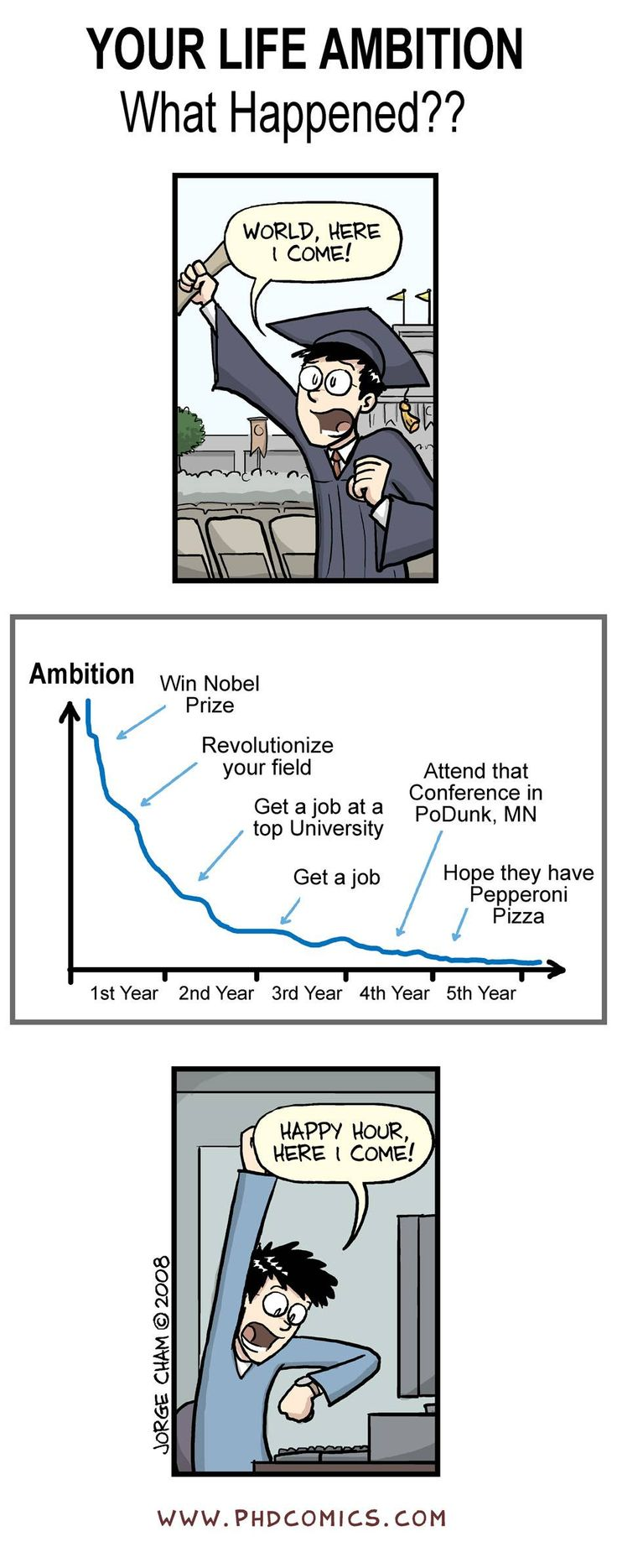 Best of PHD Comics :: Your Life Ambition - Best of Graphs!