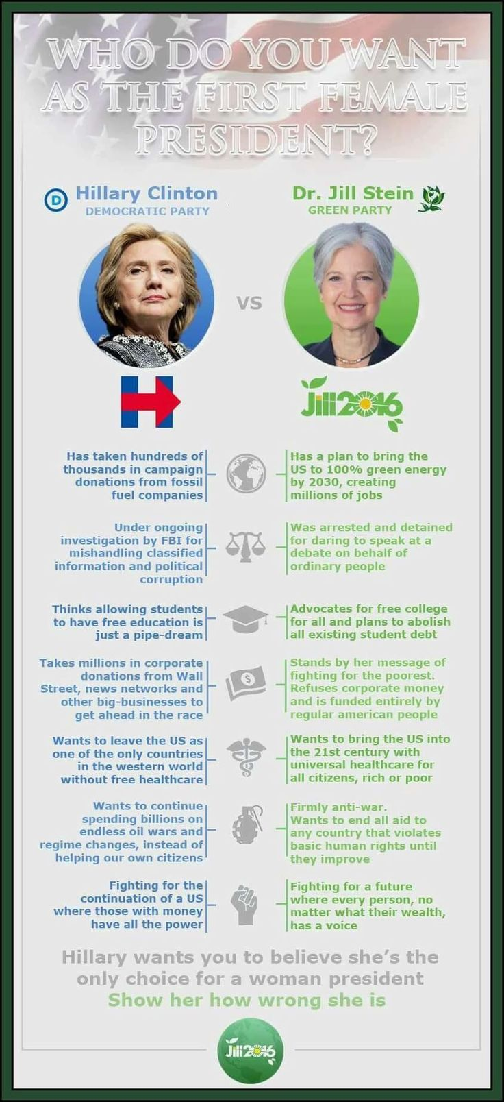 Comparing the two women running for President of the United States in 2016. Hillary Clinton and Dr. Jill Stein. #JillStein2016 #ImWithHer #greenparty