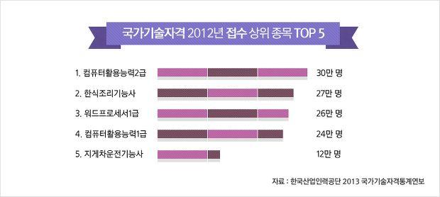 국가기술자격 2012년 접수 상위 종목 Top5