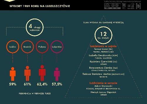 Czwartego czerwca 1989 roku odbyły się pierwsze wolne wybory po II wojnie światowej. W Lublinie zwyciężyli wszyscy kandydaci Solidarności, a nawet osoby popierane z list Zjednoczonego Stronnictwa Ludowego i Stronnictwa Demokratycznego. Podczas wyborów ostatecznie odrzucono system komunistyczny.  #1989 #Lublin