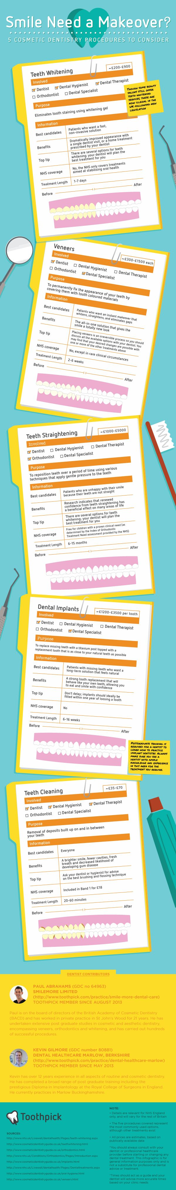 5 Common Cosmetic Dentistry Procedures - Why, How Much and For Who? [Infographic] - Toothpick - The Mouthful Blog