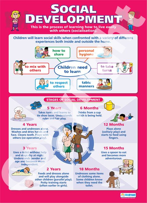 Social Development Chart | Social Development | School Charts | Educational Posters
