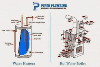Facts About Immediate Plumbing Issues : Differences Between Hot Water Boiler and Water Hea...