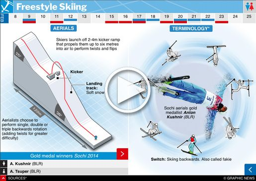 February 9-25, 2018 -- There are five Freestyle Skiing events at the 2018 Winter Olympic Games in PyeongChang, South Korea. Aerials, Halfpipe, Moguls, Slopestyle, and Ski Cross. Graphic explains the events and highlights the Sochi 2014 winners.