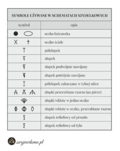 Jak czytać prostokątne schematy na szydełku? • swojewdomu.pl