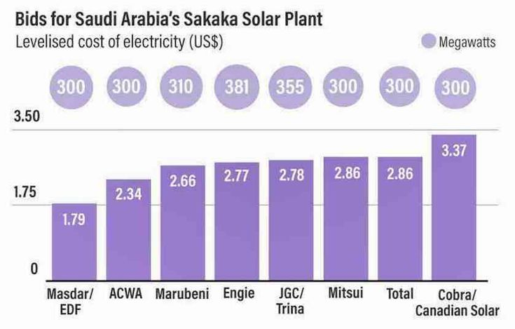 Solar power crushes its own record for cheapest electricity 'ever, anywhere, by any technology' – ThinkProgress