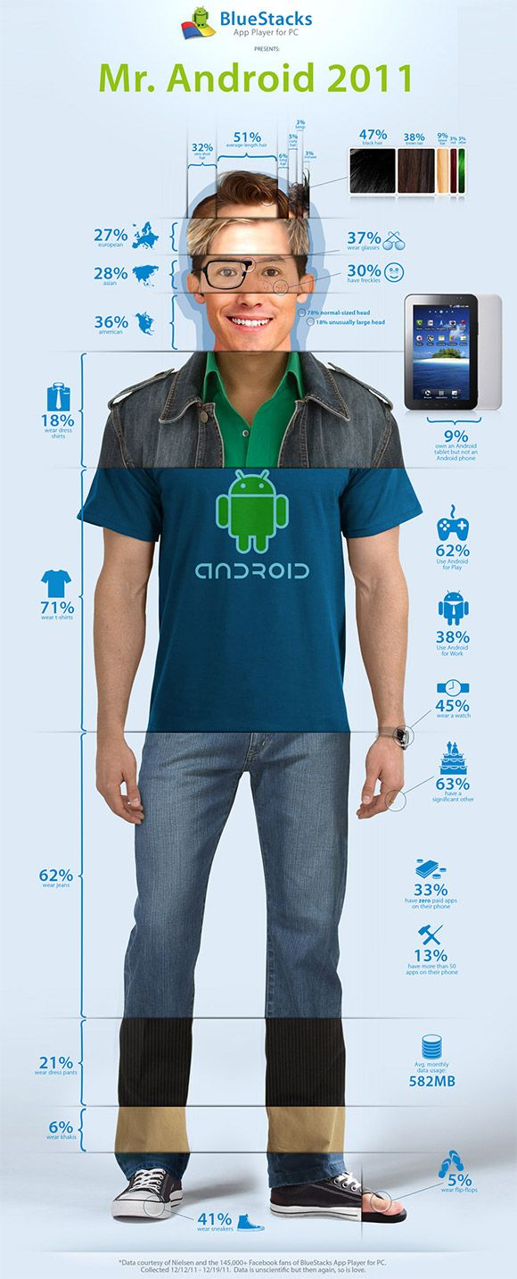 If Android was a human being