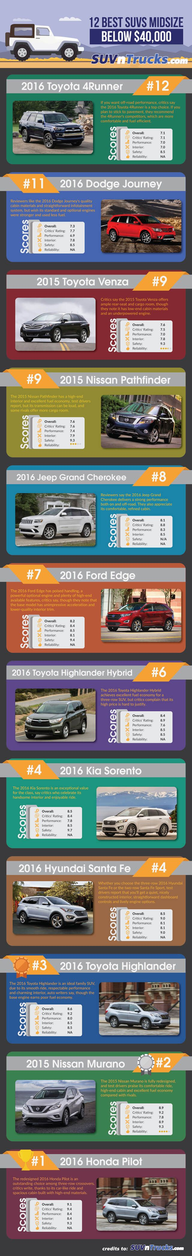 12 Best Midsize SUVs Below $40,000 We have gathered information about 12 best midsize SUVs below $40,000 for you to take a look. Here, you can also read a full review about each and every one of the cars for a detailed view and better comparison.  (Infographics)