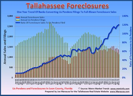 Tallahassee Lis Pendens Filings May 2014 List of all new filings and market summary report  New lis pendens filings in Tallahassee fell 50% in May when compared to May 2013, while foreclosures fell 46%.  Lis pendens filings continue to form a new six year low.  Read more: http://manausa.com/foreclosures/monthly-report-05-2014/ #tallahassee   #foreclosure   #lispendens   #realestate