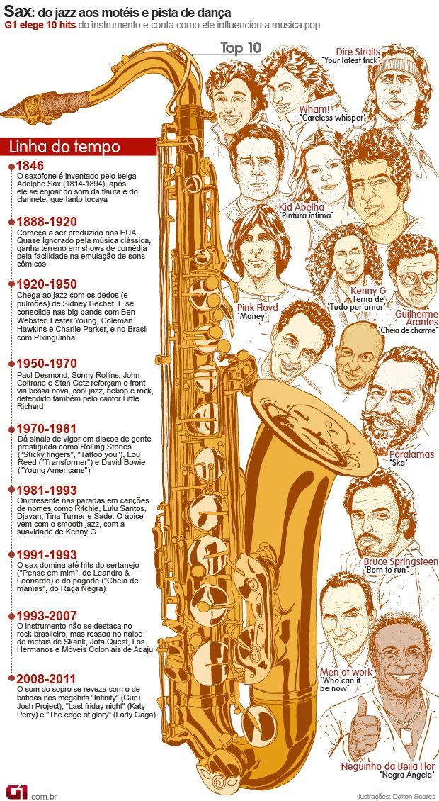 Lista e linha do tempo do saxofone (Foto: G1)