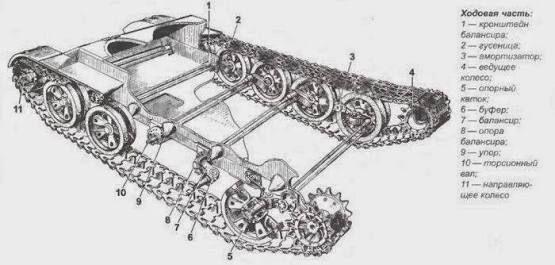 Resultado de imagen para torsion bar suspension tank