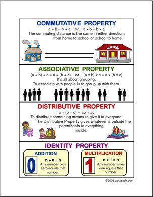 Math Properties Poster | abcteach