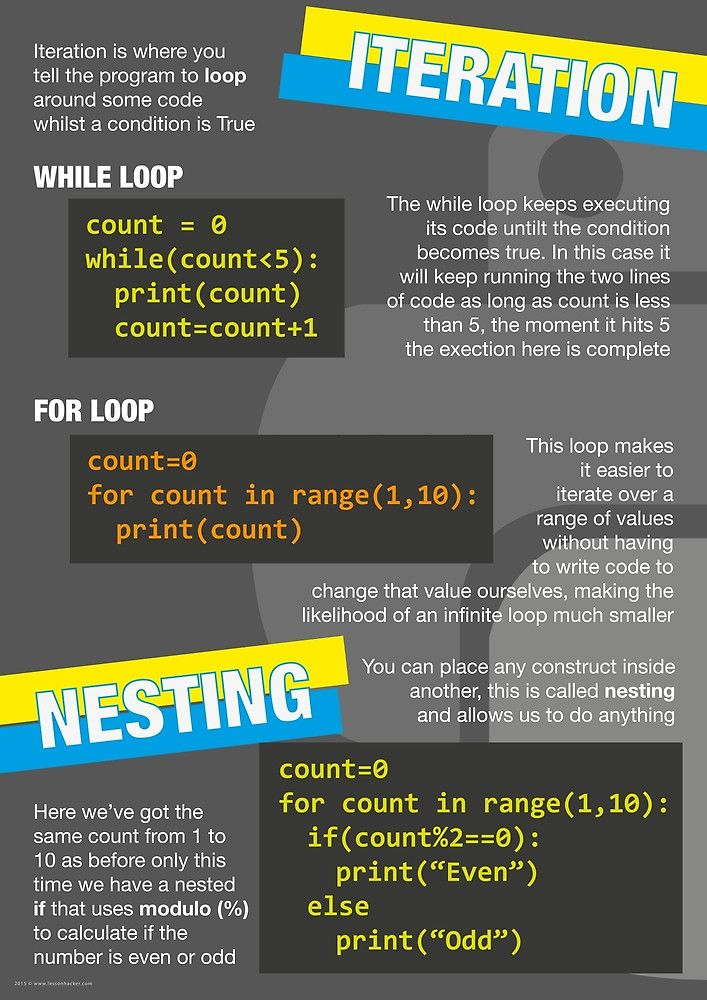 """""""Intro to Python Poster (Computer Science GCSE) #3"""" by lessonhacker 