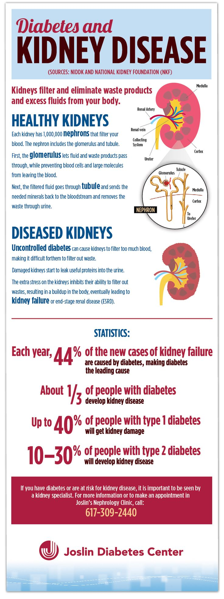 Diabetic Coma And Kidney Failure 2019