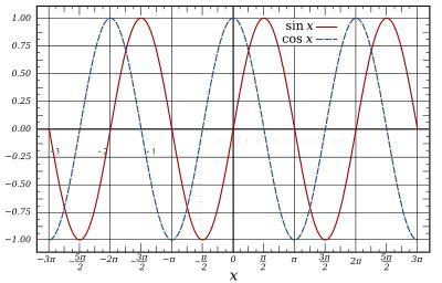 Sine wave - Wikipedia