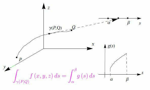L'interpretazione è ovvia, ma abbastanza laboriosa [integrali curvilinei] Avevo pensato di scrivere solo un post su ciò che riguarda la parte teorica sugli integrali curvilinei. Ma durante la stesura, sono apparsi molti dubbi nonchè idee per ulteriori sviluppi, come ad ese #integralicurvilinei