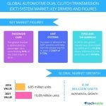 Global Automotive Dual Clutch Transmission System Market - Drivers and Forecast from Technavio