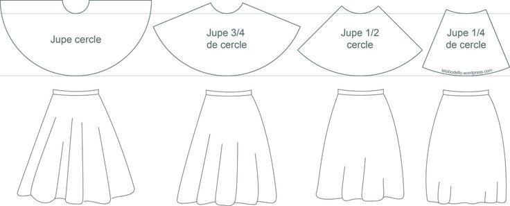 Types jupes cercle et dessins