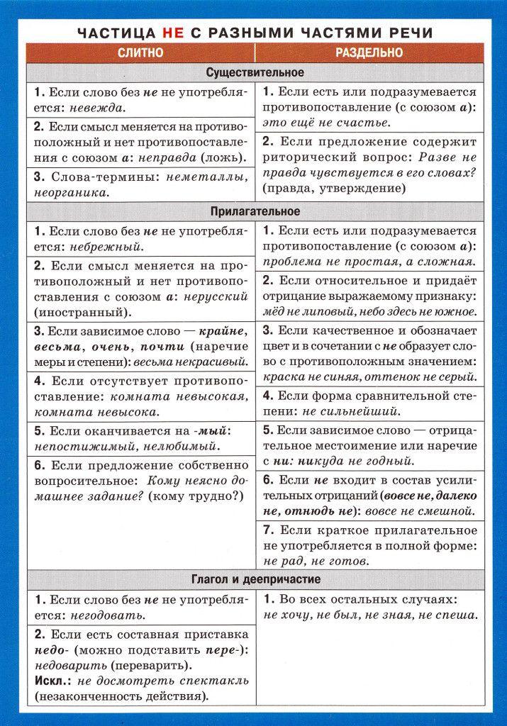 Частица НЕ с разными частями речи (1)