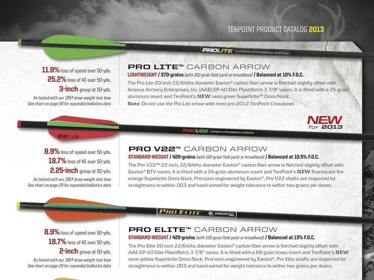 TenPoint Comprehensive Arrow Ballistics program - Crossbow News - ballistics chart