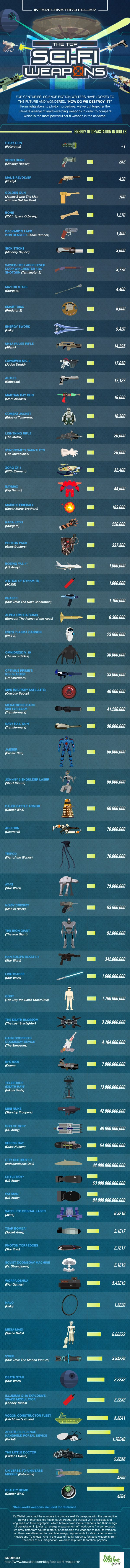 The Top Sci-Fi Weapons in the Universe #Infographic