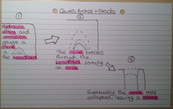 Caves, Arches and Stacks Diagram