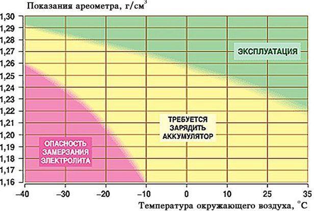 Таблица соответствия плотности электролита и температуры его замерзания