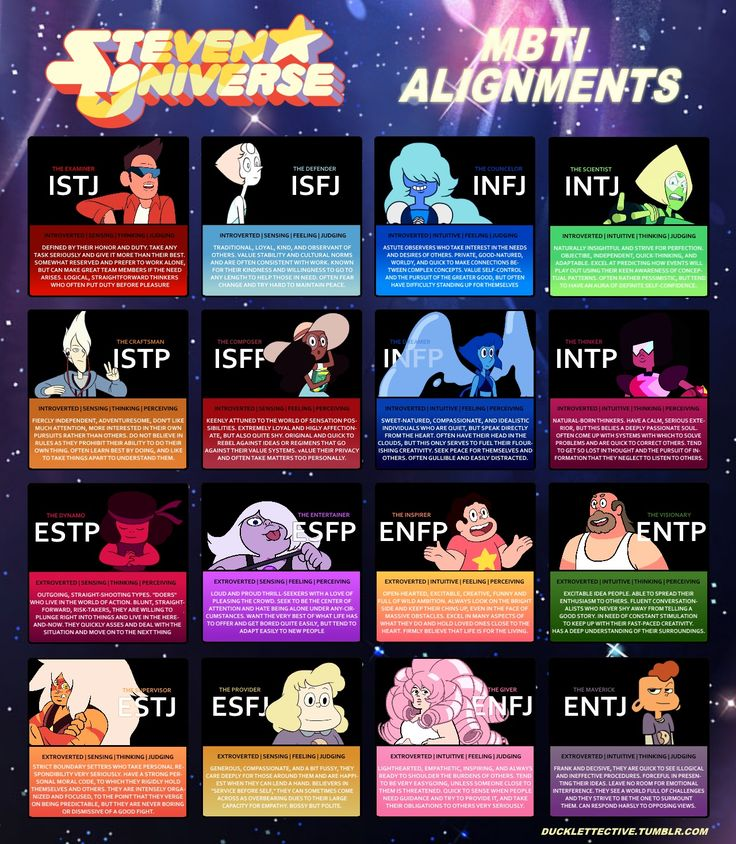 Steven Universe Characters as Myers Briggs Types