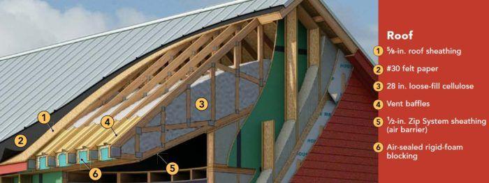 Insulating Scissors Trusses Greenbuildingadvisor Scissor Truss Roof Sheathing Blown In Insulation