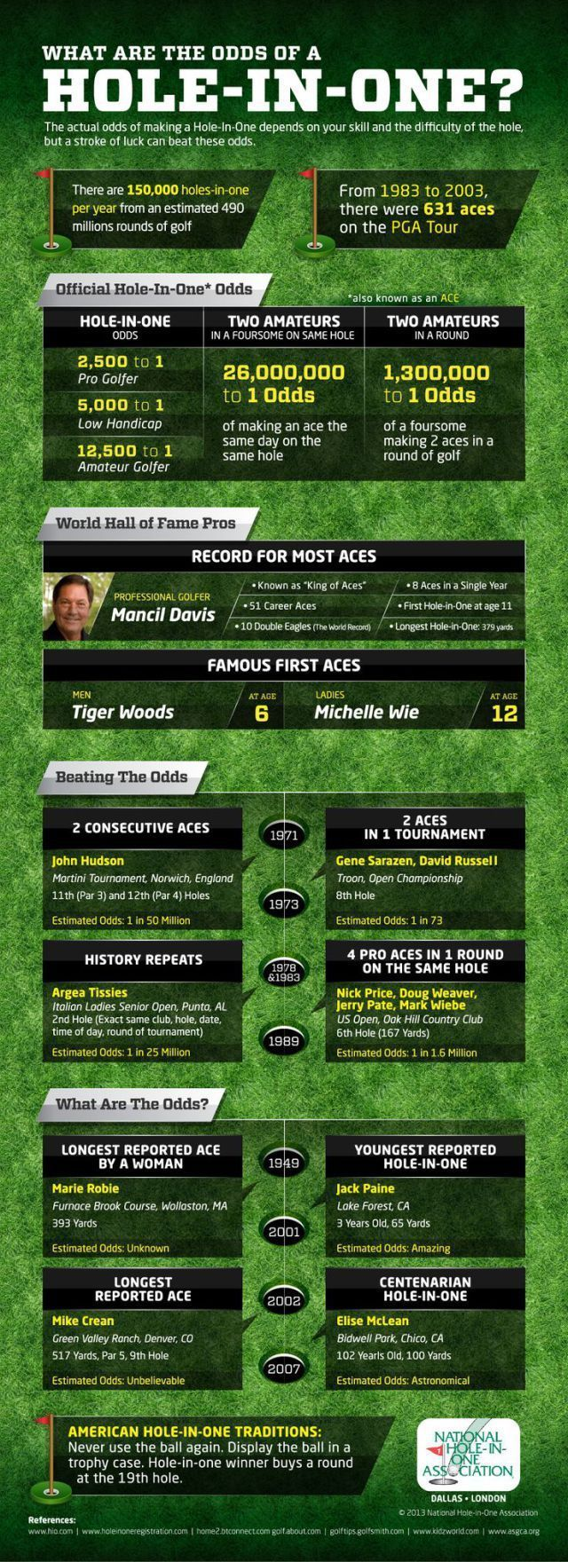 fundraising infographic : fundraising infographic : What are the Odds of a Hole in One? #golf #lorisgolfsh