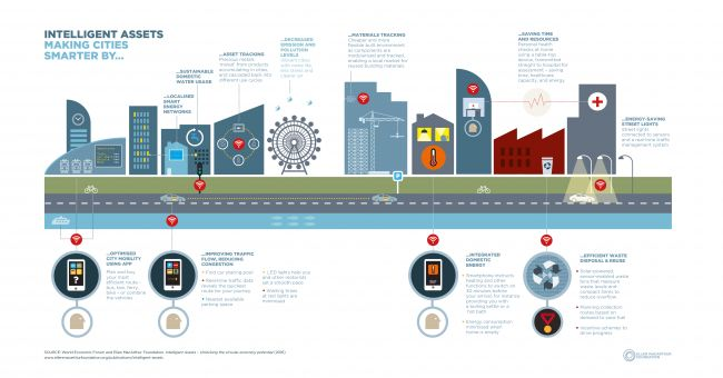 Six Infographics Showing How 'Intelligent Assets' could Unlock the Circular Economy « Recycling « Waste Management World
