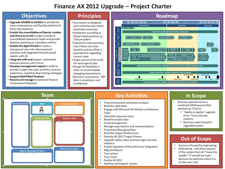 177 best Risk \ Project management images on Pinterest - project charter template