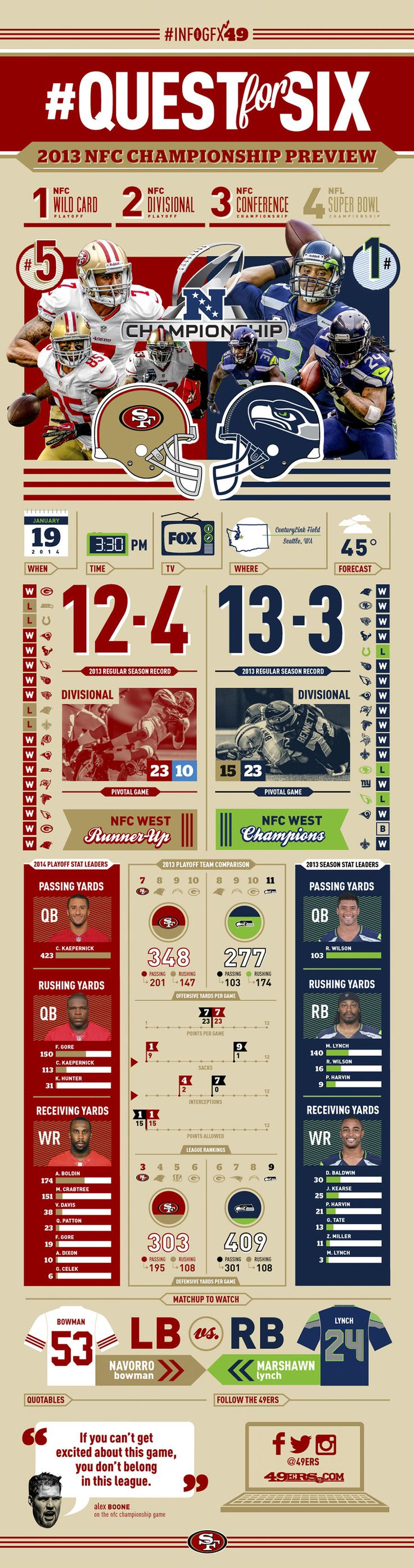 #Infographic preview of the 2014 NFC Championship game pitting the San Francisco 49ers vs. the Seattle Seahawks. #Infogfx49 #QuestforSix #NFLPlayoffs #49ers