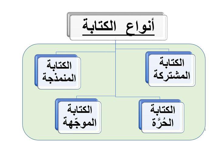 كتابة نص تفسيري الصف السابع مادة اللغة العربية بوربوينت Gaming Logos Nintendo Wii Logo Nintendo Wii