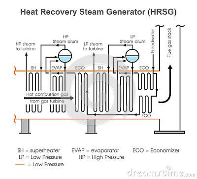 A heat recovery steam generator HRSG is an energy recovery heat exchanger that recovers heat from a hot gas stream. It produces steam that can be used in a process cogeneration or used to drive a steam turbine combined cycle.