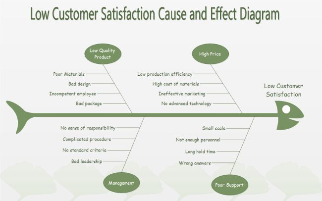 Low Satisfaction Fishbone Sales And Marketing Sales