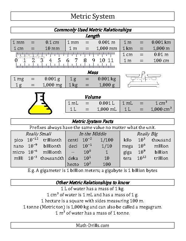 Metric System Conversion Guide (A)
