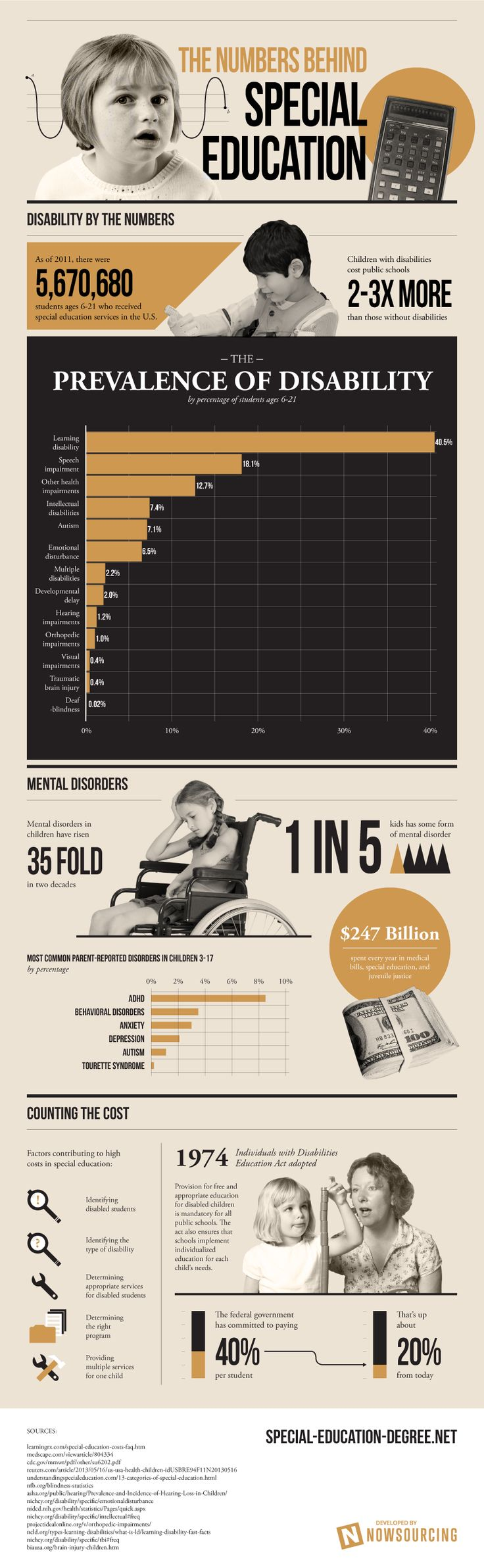 The Numbers Behind Special Education