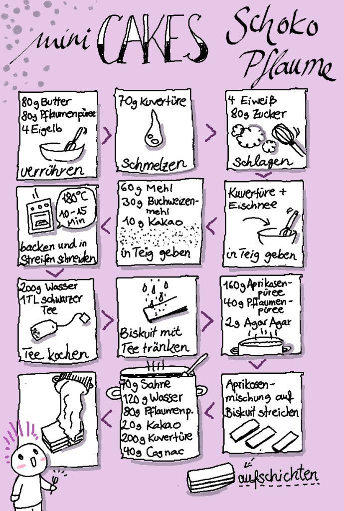 Die Besten 25 Sketchnotes Rezepte Ideen Auf Pinterest