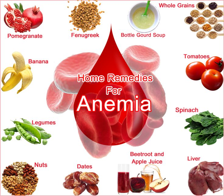 Best Food For Anemia Recovrry