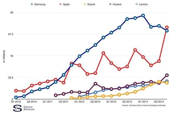 Das Imperium schlägt zurück: #Apple stößt #Samsung im Smartphone-Markt vom Thron